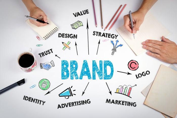 Brand+Consistency